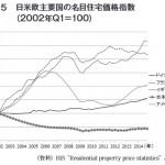 驚きの比較結果が!!日米欧諸国の住宅価格などの比較で見える化した住宅市場